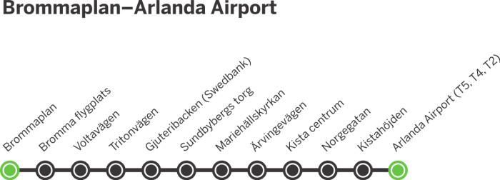 Arlanda och Bromma Airport